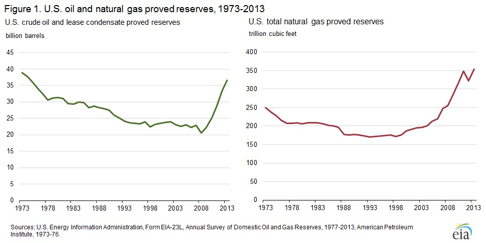 Crude oil is sliding