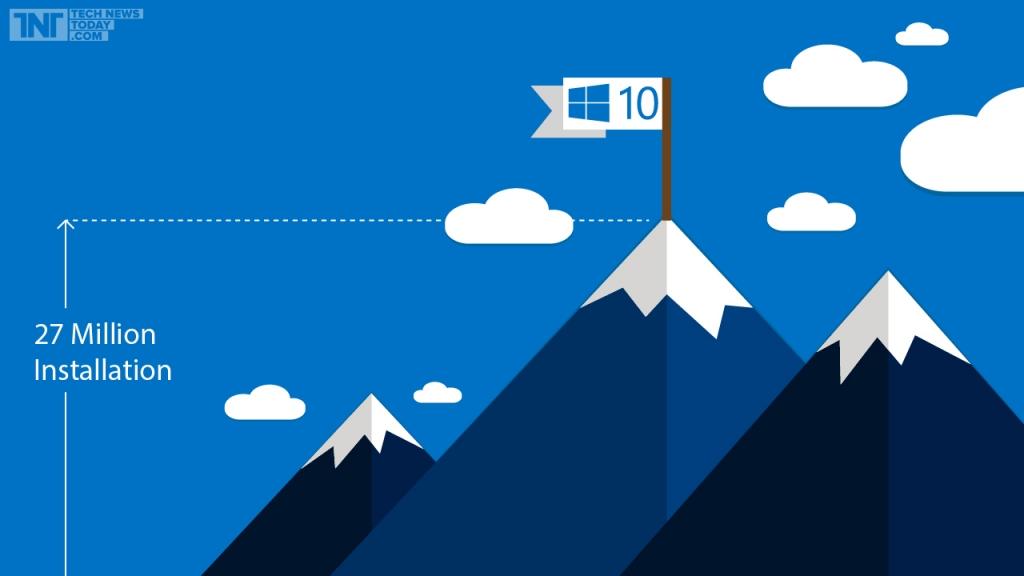 Microsoft Windows 10 Reaches 27 Million Installs