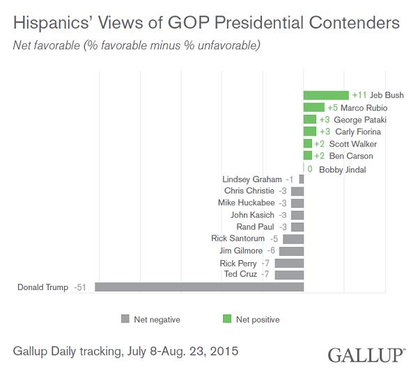 Gallup Hispanic Trump GOP poll Aug 2015
