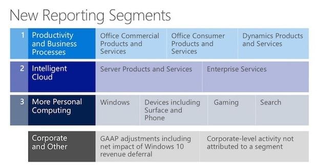 Microsoft overhauls financial reporting (again)