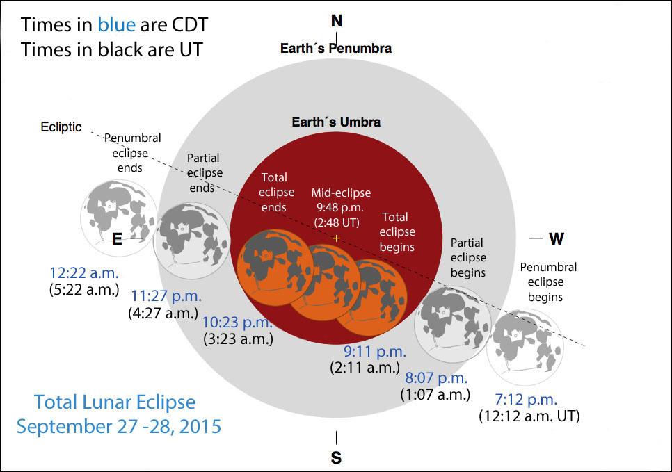 Supermoon Lunar Eclipse: When to Catch It Tonight